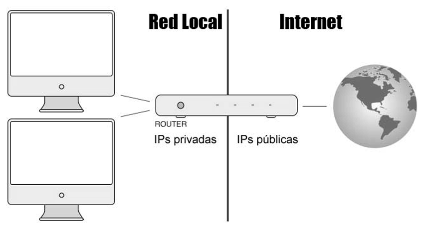 Esquema de una red con interfaz router, tu IP privada y tu IP publica.